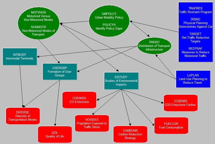 causal diagram template.